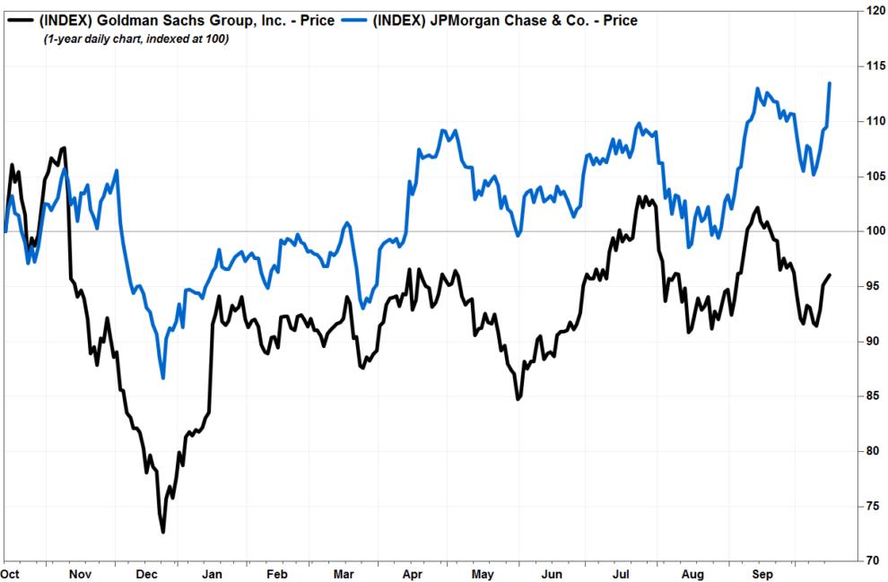 Earnings Watch: Goldman loses its Wall Street luster as ...