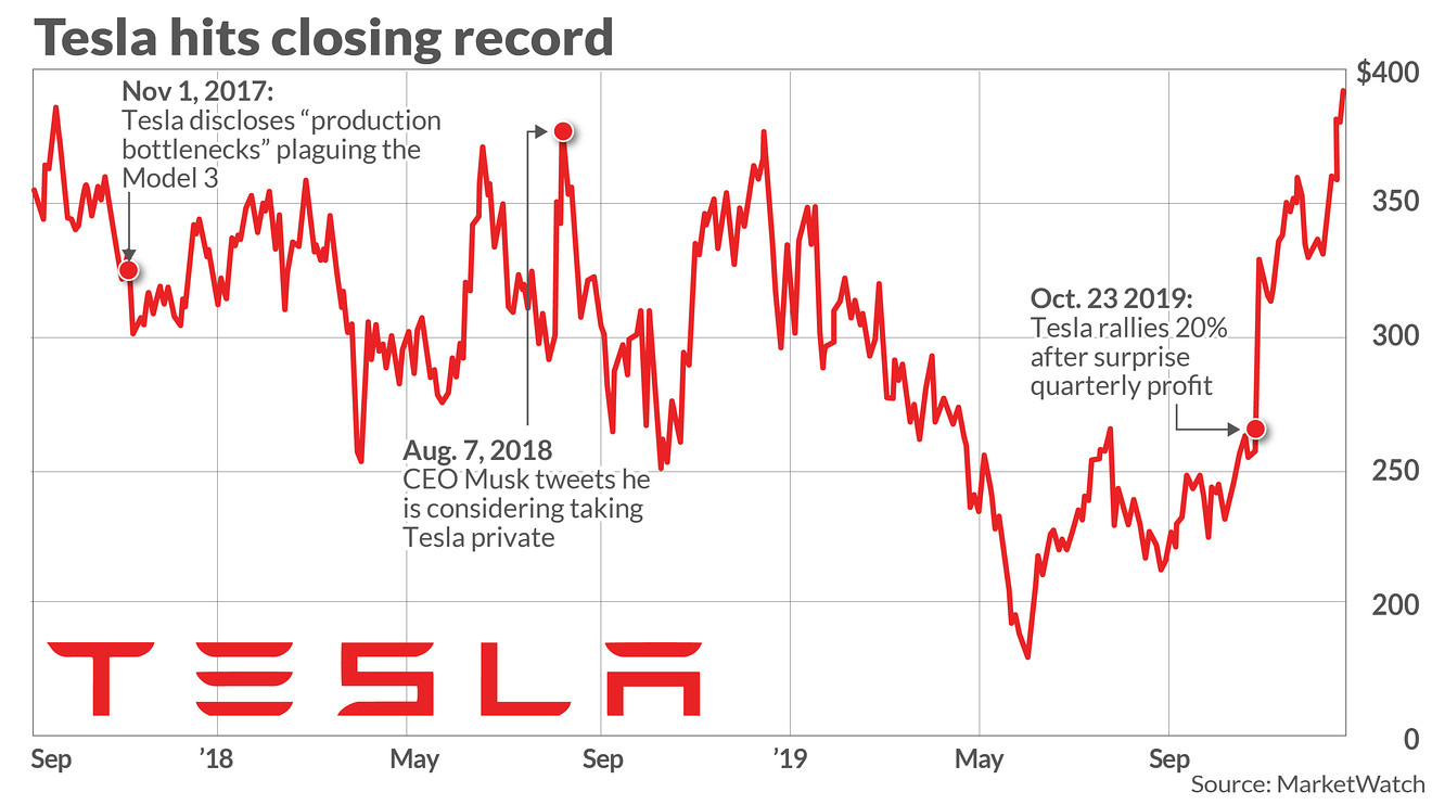 Tesla stock closes at record, nears $400 - OutPerformDaily